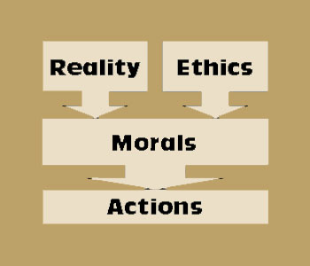a description of morality as the principle of right and wrong Moral rules or principles differ from normative ones of other kinds (such as rules or principles of law, etiquette, or clubs) in that moral rules or principles indicate what agents morally ought to do or are morally allowed to do, or what deserves moral praise and admiration.